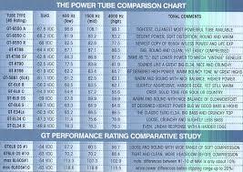 6v6 Bias Chart Guitar