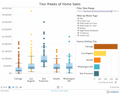 Distribution Chart Tableau 5 Stylish Chart Types That Bring Your Data To Life Tableau