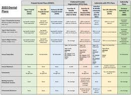 Life Insurance Types Comparison Chart Dental Insurance Plans Health Mybenefits Department Of