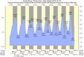 Galveston Tide Chart Tidal Range Diagram Catalogue Of Schemas