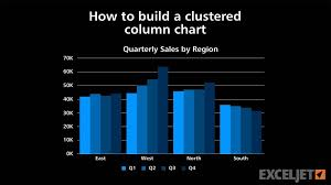 How To Build A Clustered Column Chart