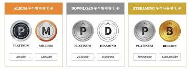 Gaon Chart Album Sales 2018 Gaon Introduces New Certification System For Albums