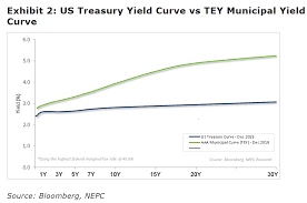 Muni Yield Curve Chart Looking For Yield Check Out The Pioneer Municipal High
