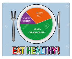 Nutrition Balanced Diet Chart Healthy Nutrition Food Health Eating Balanced Diet Plan Meal