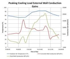 Heat Balance Chart Building Operating Management Topics Understanding