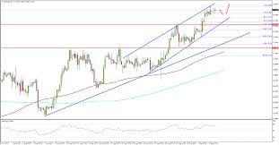 Silver Price Eyeing A Break Above 18 00 Vs Us Dollar Titan Fx