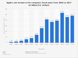 Company S Net Worth Apple Net Income By Year 2005 2018 Statista