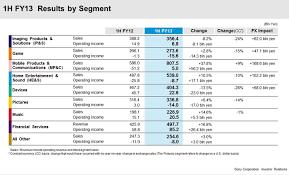 sony video camera price list 2013. sony 1h 2013 results by segment video camera price list 2