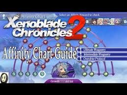 Videos Matching Xenoblade Chronicles 2 Praxis Guide