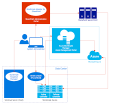 process flowchart   basic flowchart symbols and meaning   amazon    microsoft azure architecture diagram