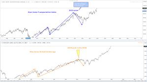 Dow Jones Transportation Average Index Still Calling Higher