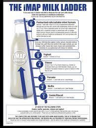 Map Milk Ladder 2017 Update Source Allergy Uk In 2019