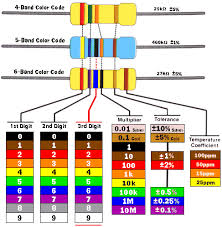 Resistor Color Codes Guide Simply Smarter Circuitry Blog