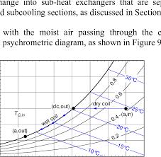 Psychrometric Chart Dehumidification The Dehumidification Process Associated With Moist Air