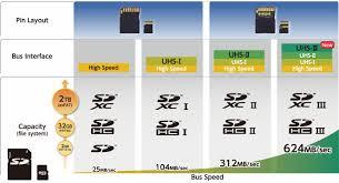 Microsd Speed Chart Uhs Iii Sd Card Standard Announced Maxes Out At An Insane