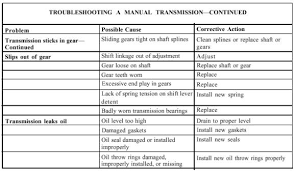 Clutch Troubleshooting Chart Transmission Troubleshooting