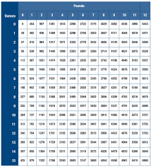 Birth Weight Chart In Grams Explicit Grams To Pounds Conversion Chart Baby Weight Gain