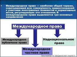 Презентация Международное право Международное право наиболее общий термин охватывающий всю совокупность правоотношений с участием иностранных элементов и нормативных актов