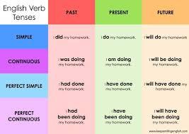 Tens Chart In English English Tenses 12 Tense Review The Language Corner News