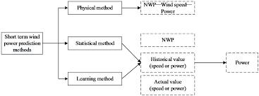 essay technology wikipedia