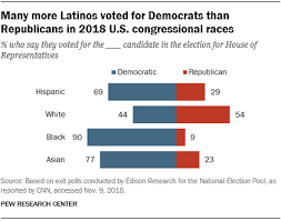 How Latinos Voted In The 2018 Midterms Pew Research Center