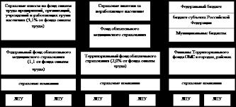 Курсовая работа Здравоохранение в России финансовое и  Движение финансовых потоков обязательного медицинского страхования