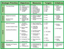 Supplier Scorecard Example Balanced Scorecard Components Example Studiousguy