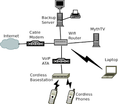 home network rob brewer pre wired cat5 house at Home Wired Network Diagram Comcast Router