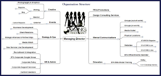 Creative Agency Org Chart Thrill Seeking Ewing Fashion Agency
