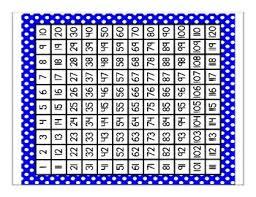 Hundreds Charts And One Hundred Twenty Charts Polka Dot