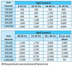 Bajaj Allianz Health Insurance Premium Chart Bajaj Allianz Critical Illness Health Insurance Review