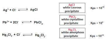 Analysis Of Group 1 Cations Brainyresort
