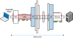 Networking 101 Primer On Latency And Bandwidth High