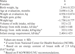 Nutritional Status And Estimated Average Daily Breast Milk