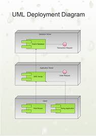 uml deployment diagrams  free examples and software downloaduml deployment diagram