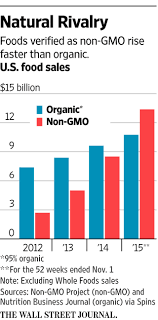 Organic Vs Conventional Foods Chart Organic Vs Non Gmo Labels Whos Winning Wsj