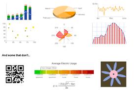 Types Of Google Charts Talking To Web Data Apis