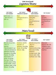 Sibo Diet Chart Pin On Sibo Diet