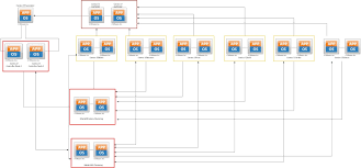 Openstack Design Technology And Architecture Open Stack High Availability Design