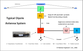 End Fed Dipole Antenna Design Dipole Antennas Palomar Engineers