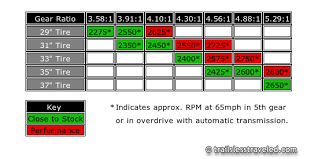 Tire Size Rpm Chart
