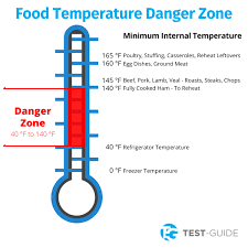 Food Temperature Chart Danger Zone Food Temperature Danger Zone Test Guide Com