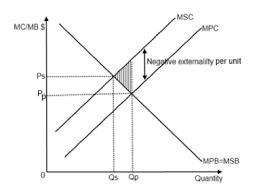Negative Externality Graph Ib Economics Notes 4 2 Types Of Market Failure