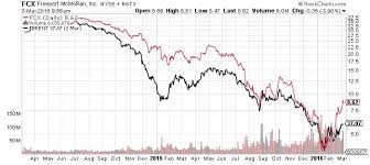 Freeport Mcmoran Stock Price Chart Fcx Stock Analyst Delivers Reality Check To Freeport