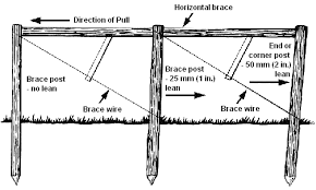 farm fence drawing. Double-span Brace Assembly. Farm Fence Drawing