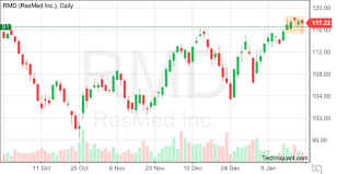 Techniquant Resmed Inc Rmd Technical Analysis Report For