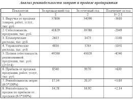 Электрическая библиотека анализ рентабельности издержек и продаж  Электрическая библиотека анализ рентабельности издержек и продаж предприятия