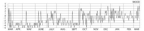 Mood Chart Bi Polar Curious