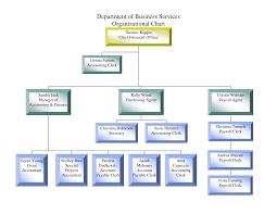 Small Construction Company Organizational Chart Construction Company Organizational Chart Sample Kozen