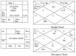 Bhrigu Nadi Astrology Research Portal Venus The Divine